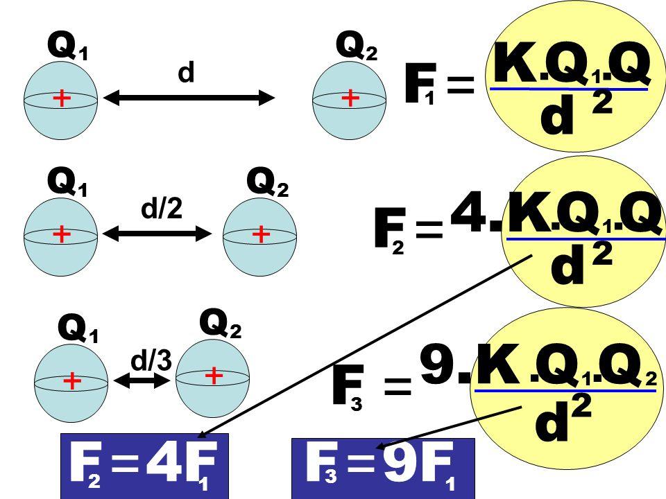 K Q Q F = d 4.K Q Q F = d 9.K Q Q F = d F = 4F F = 9F Q Q . . + + Q Q