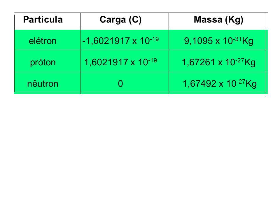Partícula Carga (C) Massa (Kg) elétron. -1,6021917 x 10-19. 9,1095 x 10-31Kg. próton. 1,6021917 x 10-19.
