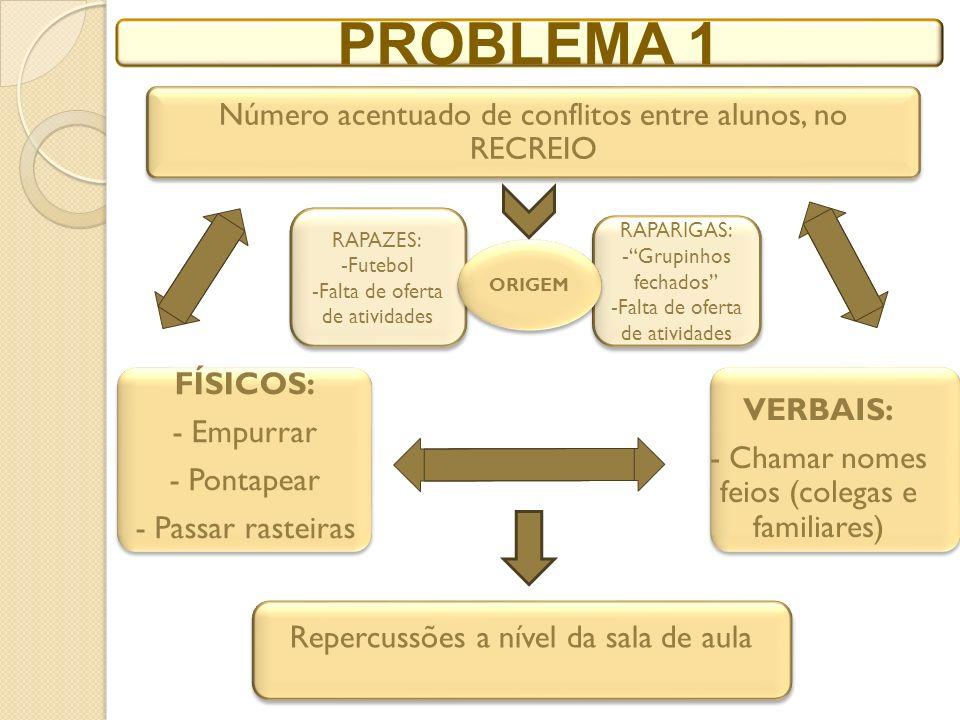 PROBLEMA 1 Número acentuado de conflitos entre alunos, no RECREIO