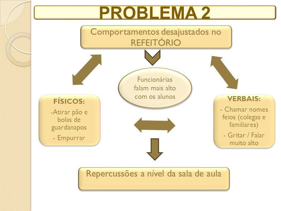 PROBLEMA 2 Comportamentos desajustados no REFEITÓRIO