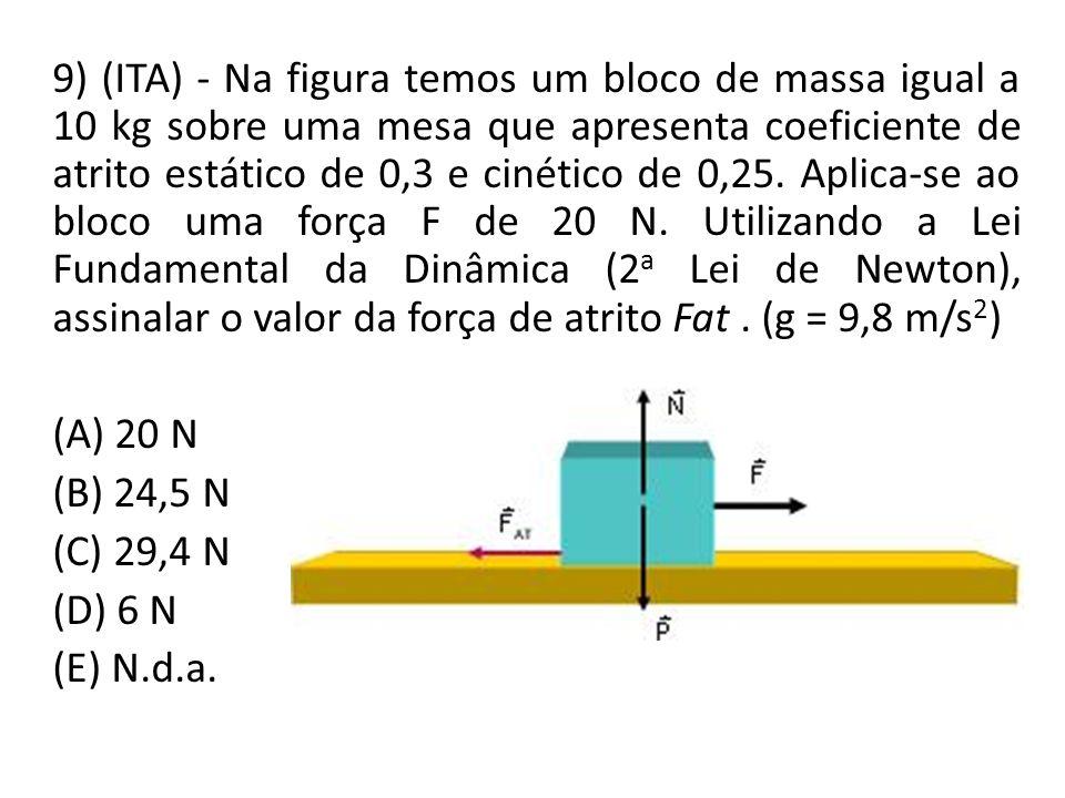 9) (ITA) - Na figura temos um bloco de massa igual a 10 kg sobre uma mesa que apresenta coeficiente de atrito estático de 0,3 e cinético de 0,25. Aplica-se ao bloco uma força F de 20 N. Utilizando a Lei Fundamental da Dinâmica (2a Lei de Newton), assinalar o valor da força de atrito Fat . (g = 9,8 m/s2)