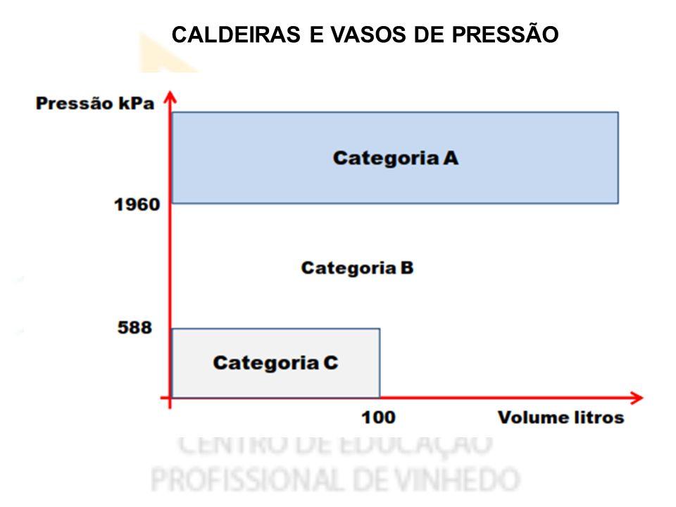 CALDEIRAS E VASOS DE PRESSÃO