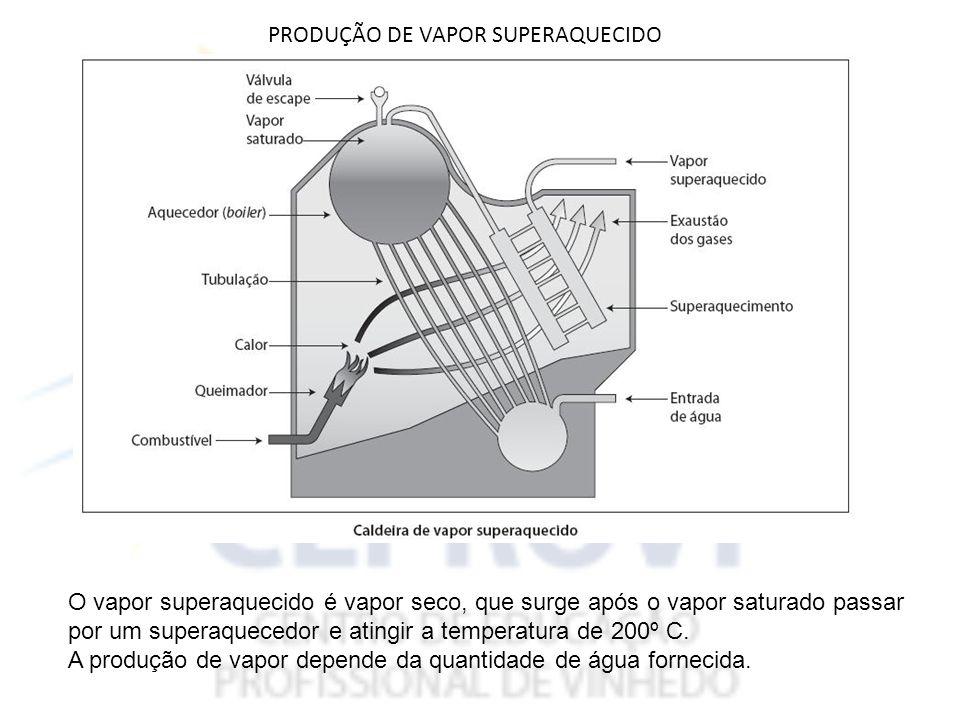 PRODUÇÃO DE VAPOR SUPERAQUECIDO