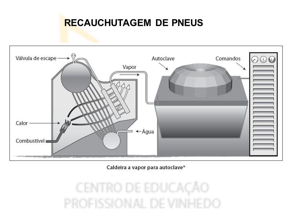 RECAUCHUTAGEM DE PNEUS