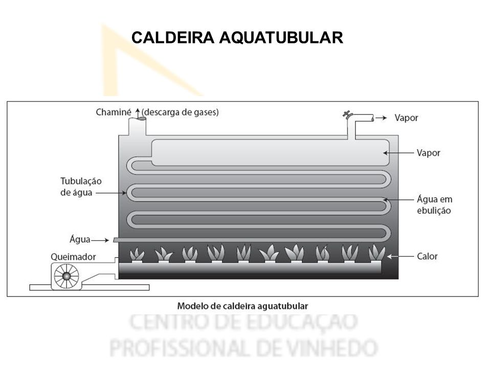 CALDEIRA AQUATUBULAR