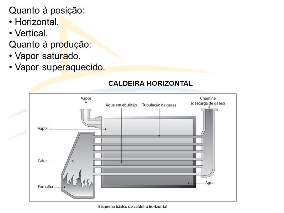 Quanto à posição: • Horizontal. • Vertical. Quanto à produção: