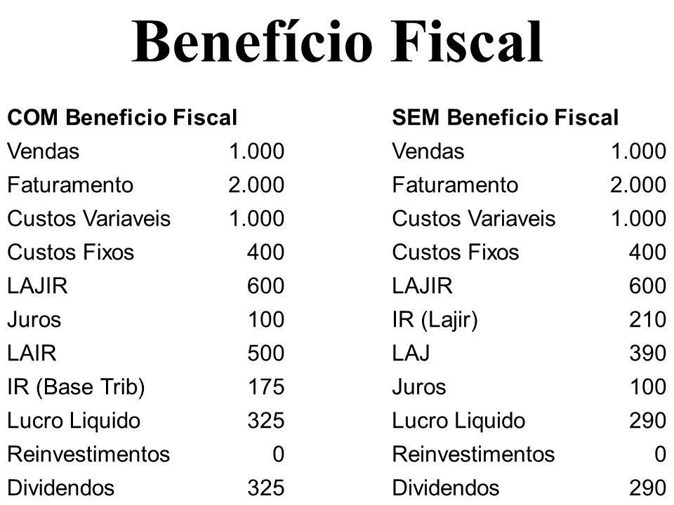 Benefício Fiscal COM Beneficio Fiscal SEM Beneficio Fiscal Vendas