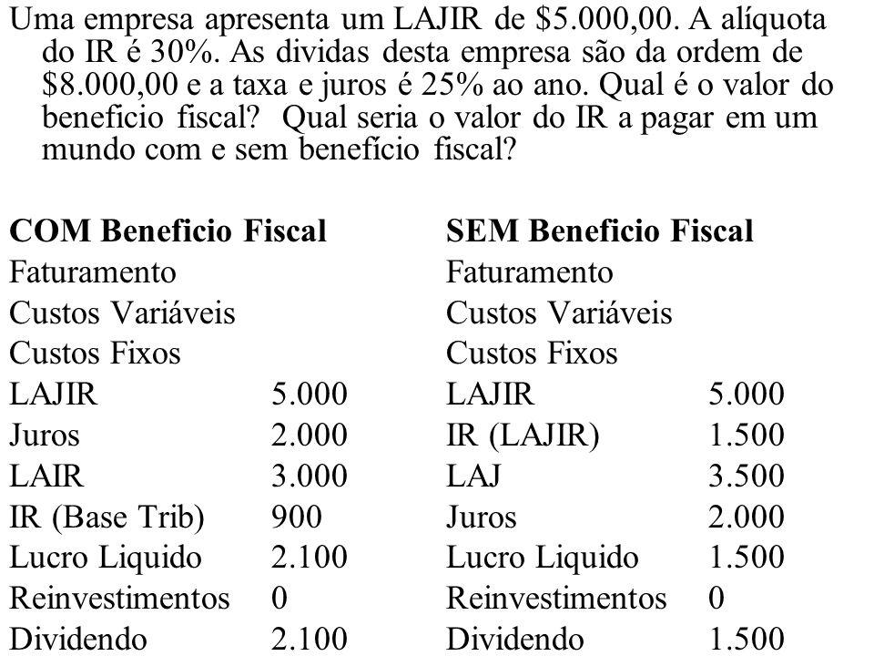 Uma empresa apresenta um LAJIR de $5. 000,00. A alíquota do IR é 30%