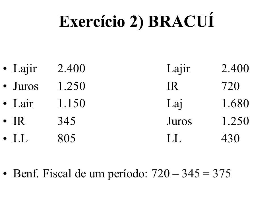 Exercício 2) BRACUÍ Lajir 2.400 Lajir 2.400 Juros 1.250 IR 720
