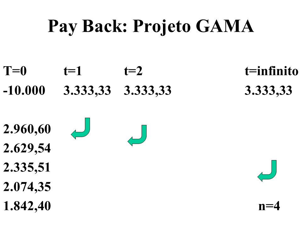 Pay Back: Projeto GAMA T=0 t=1 t=2 t=infinito