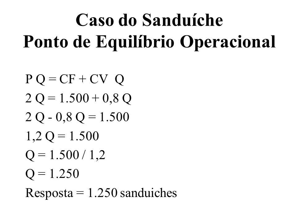 Caso do Sanduíche Ponto de Equilíbrio Operacional