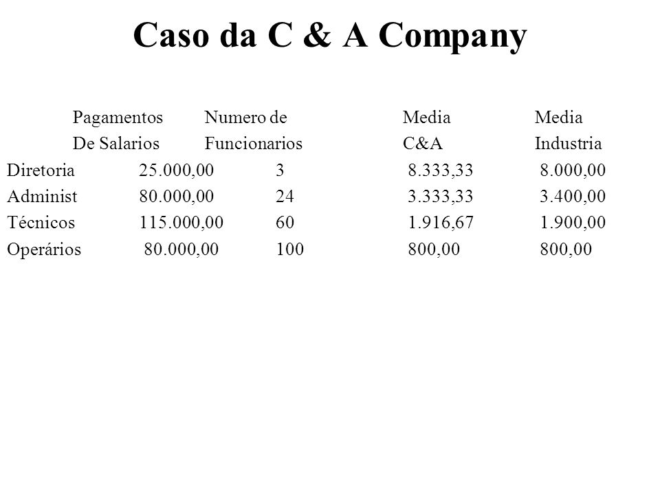Caso da C & A Company Pagamentos Numero de Media Media