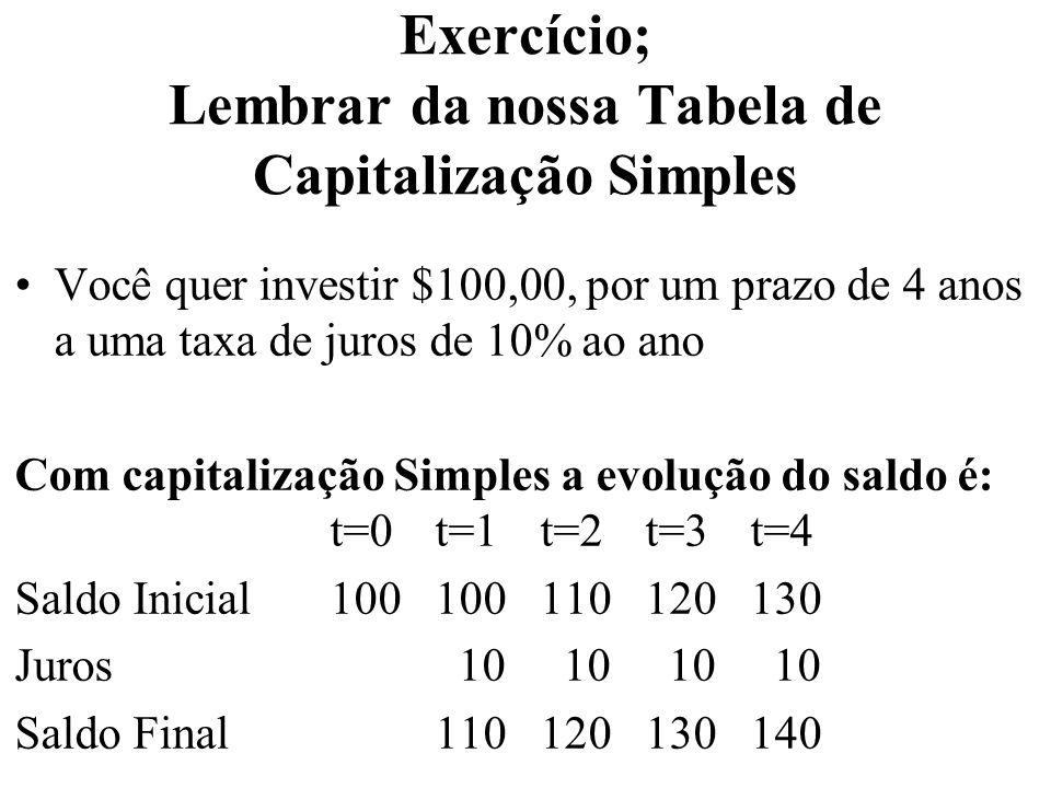 Exercício; Lembrar da nossa Tabela de Capitalização Simples