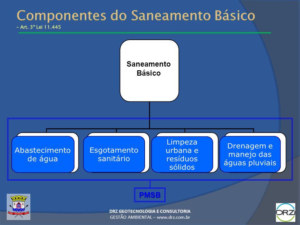 Componentes do Saneamento Básico – Art. 3º Lei 11.445