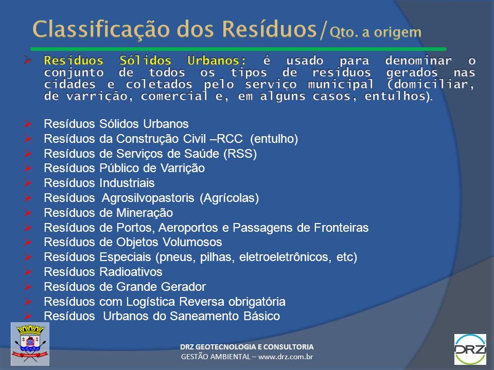 Classificação dos Resíduos/Qto. a origem