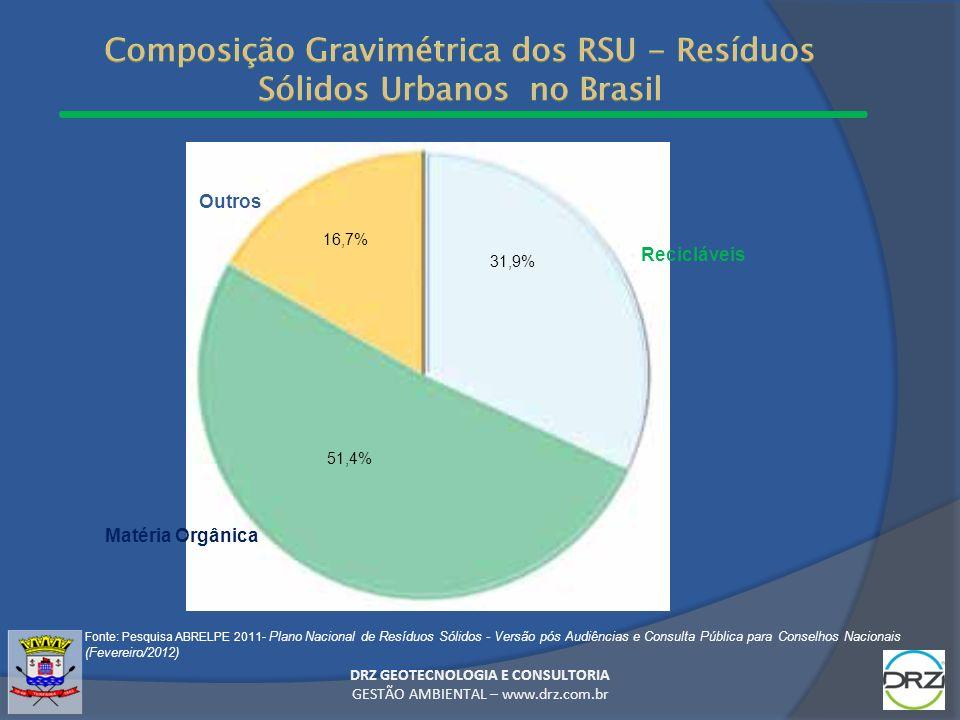 Composição Gravimétrica dos RSU - Resíduos Sólidos Urbanos no Brasil