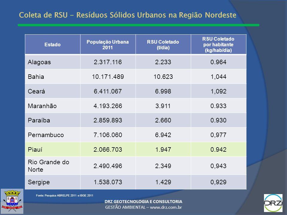 Coleta de RSU - Resíduos Sólidos Urbanos na Região Nordeste