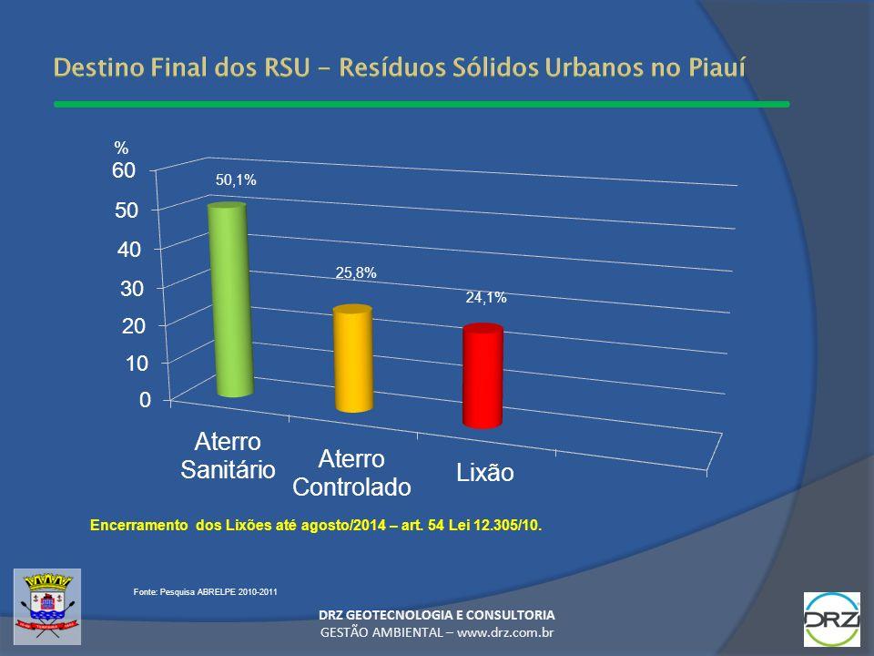 Destino Final dos RSU - Resíduos Sólidos Urbanos no Piauí