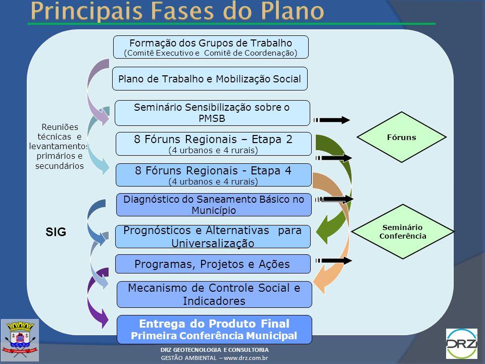 Principais Fases do Plano