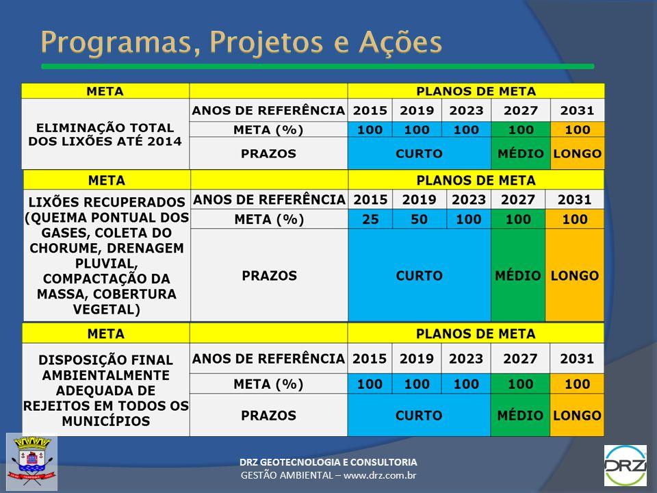 Programas, Projetos e Ações