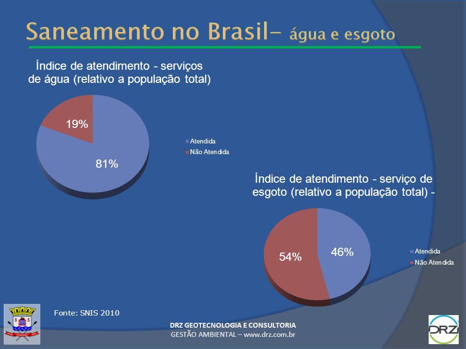 Saneamento no Brasil- água e esgoto