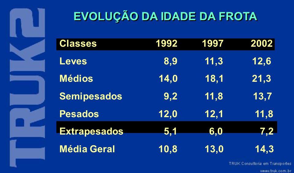 EVOLUÇÃO DA IDADE DA FROTA
