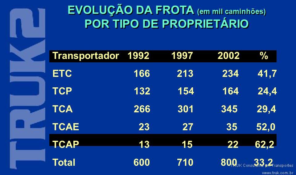 EVOLUÇÃO DA FROTA (em mil caminhões) POR TIPO DE PROPRIETÁRIO