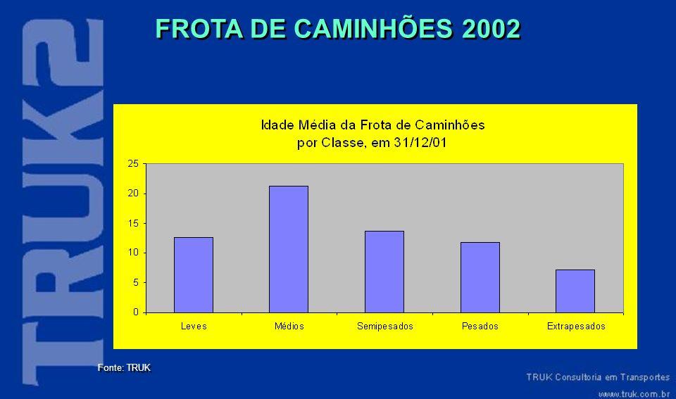 FROTA DE CAMINHÕES 2002 Fonte: TRUK