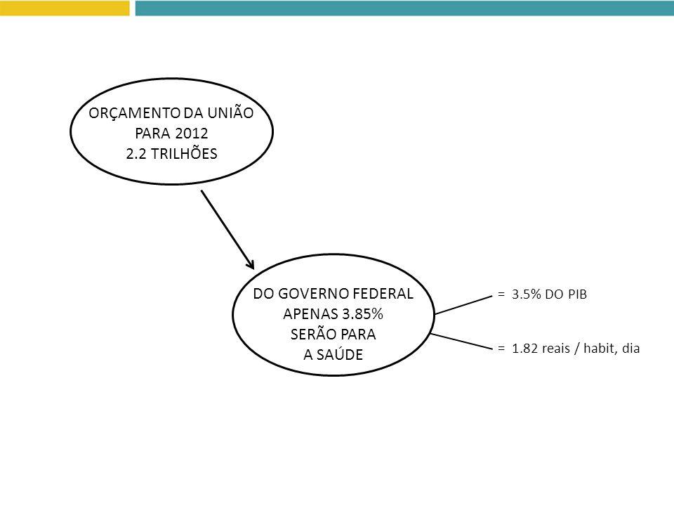 ORÇAMENTO DA UNIÃO PARA 2012 2.2 TRILHÕES DO GOVERNO FEDERAL