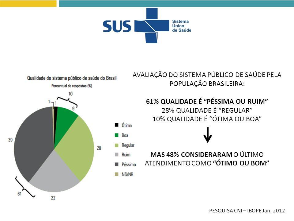 61% QUALIDADE É PÉSSIMA OU RUIM