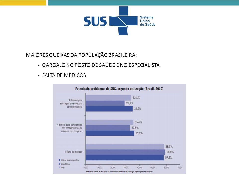 MAIORES QUEIXAS DA POPULAÇÃO BRASILEIRA: