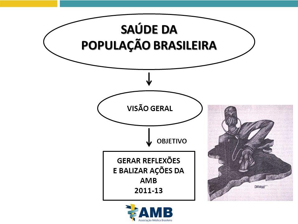 GERAR REFLEXÕES E BALIZAR AÇÕES DA AMB 2011-13