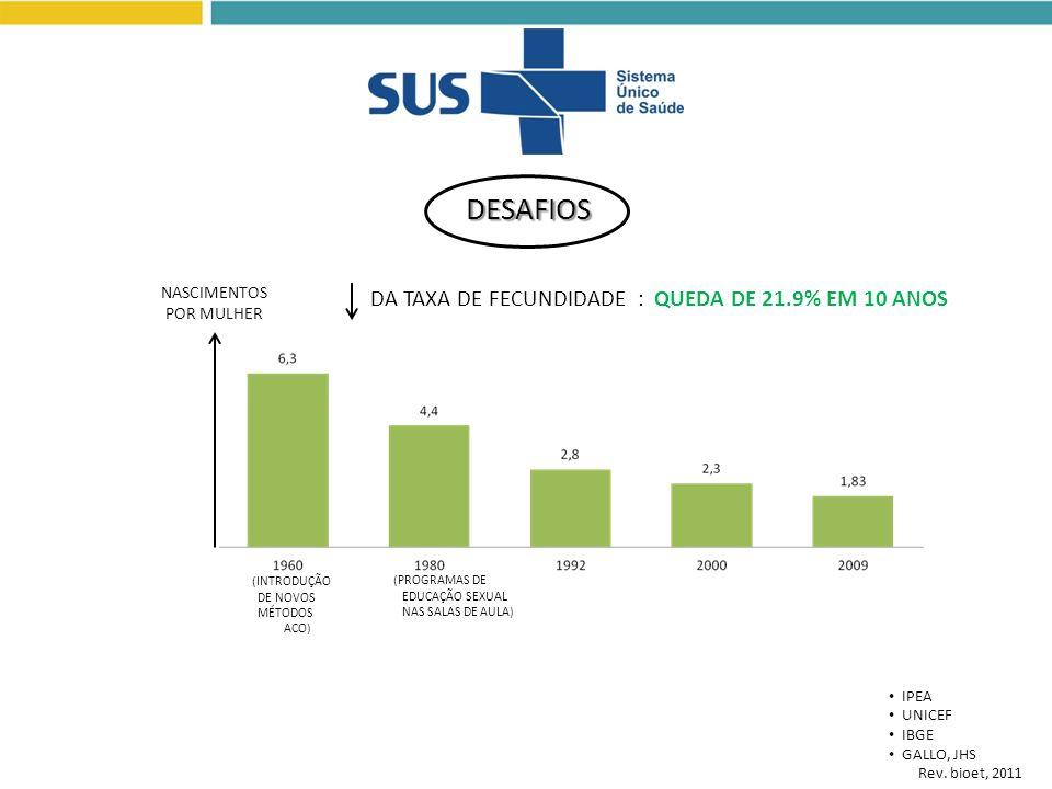 DESAFIOS DA TAXA DE FECUNDIDADE : QUEDA DE 21.9% EM 10 ANOS