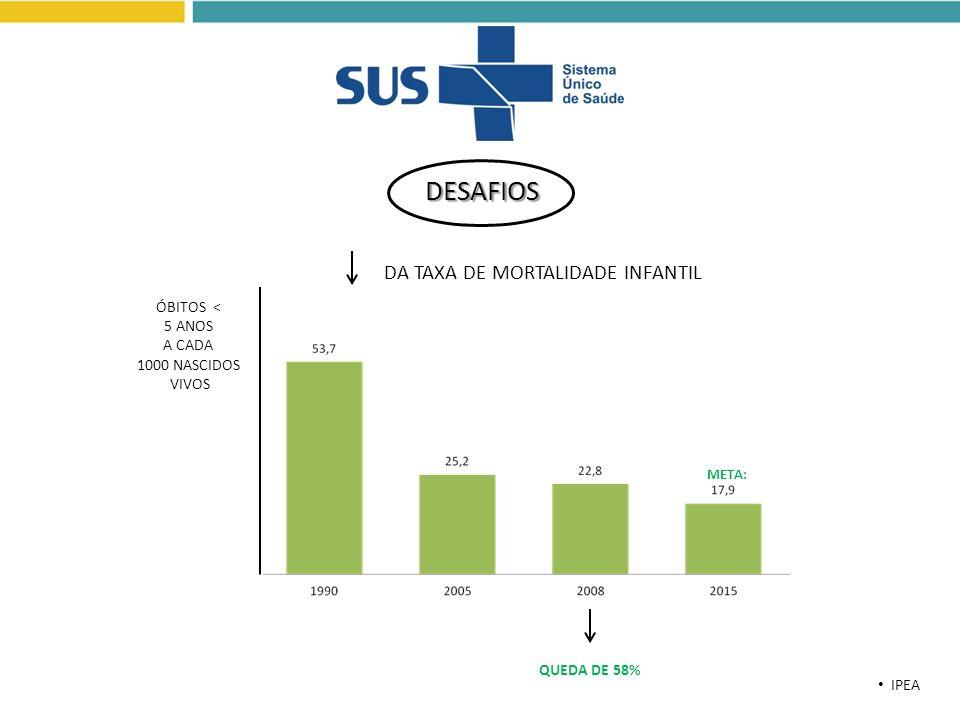 DESAFIOS DA TAXA DE MORTALIDADE INFANTIL ÓBITOS < 5 ANOS A CADA