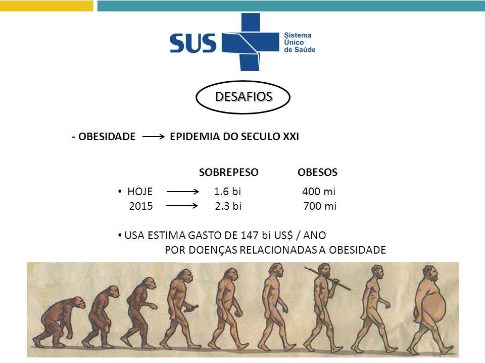 DESAFIOS - OBESIDADE EPIDEMIA DO SECULO XXI SOBREPESO OBESOS