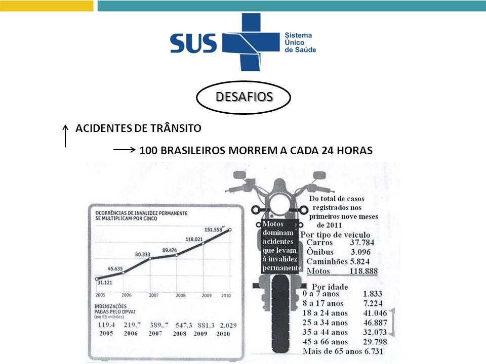 DESAFIOS ACIDENTES DE TRÂNSITO 100 BRASILEIROS MORREM A CADA 24 HORAS