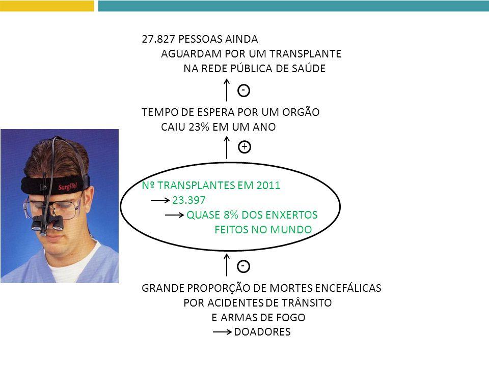 27.827 PESSOAS AINDA AGUARDAM POR UM TRANSPLANTE. NA REDE PÚBLICA DE SAÚDE. TEMPO DE ESPERA POR UM ORGÃO.