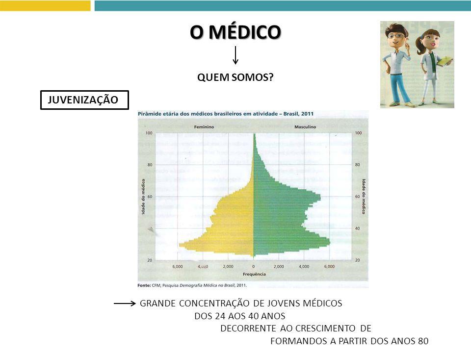 O MÉDICO QUEM SOMOS JUVENIZAÇÃO GRANDE CONCENTRAÇÃO DE JOVENS MÉDICOS