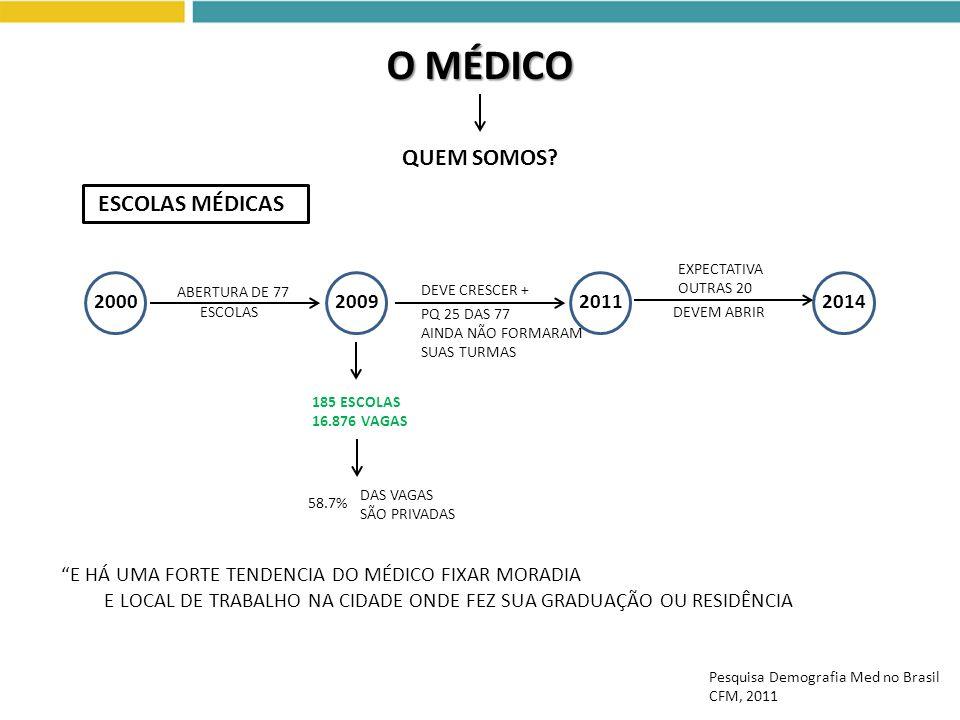 O MÉDICO QUEM SOMOS ESCOLAS MÉDICAS 2000 2009 2011 2014
