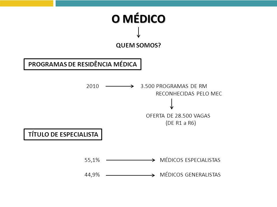 O MÉDICO QUEM SOMOS PROGRAMAS DE RESIDÊNCIA MÉDICA
