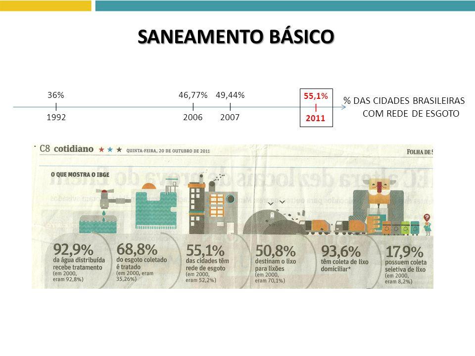 SANEAMENTO BÁSICO % DAS CIDADES BRASILEIRAS COM REDE DE ESGOTO
