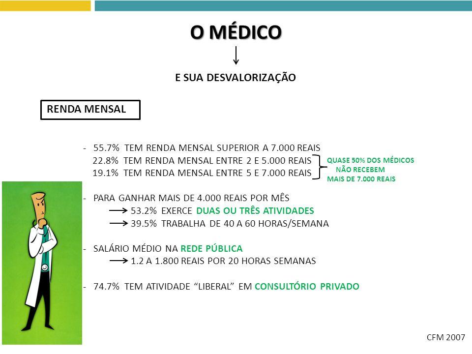 O MÉDICO E SUA DESVALORIZAÇÃO RENDA MENSAL