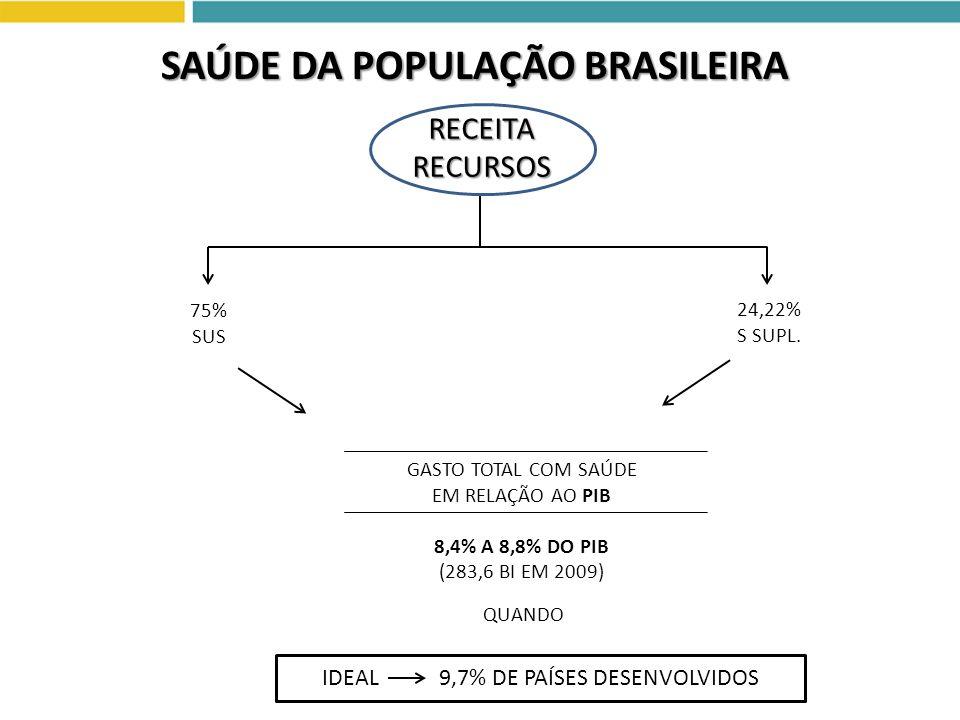 IDEAL 9,7% DE PAÍSES DESENVOLVIDOS