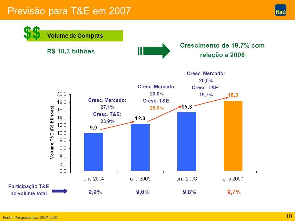 $$ Previsão para T&E em 2007 Crescimento de 19,7% com relação a 2006