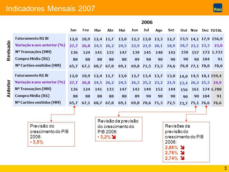 Indicadores Mensais 2007 î î î î 2006 Revisado Anterior