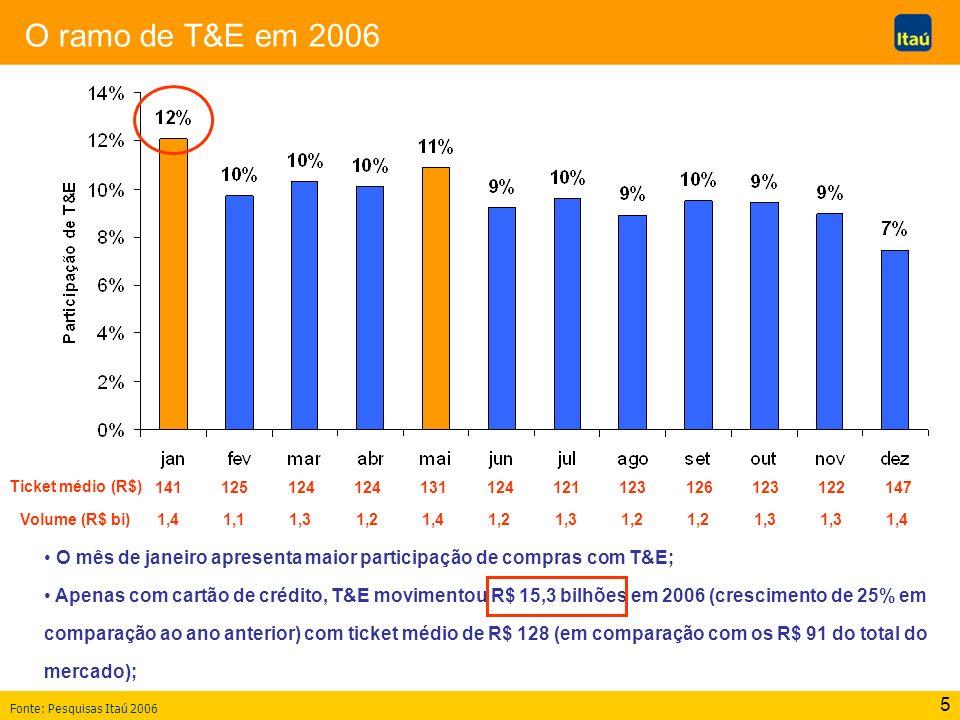 O ramo de T&E em 2006 Ticket médio (R$) 141. 125. 124. 124. 131. 124. 121. 123. 126. 123.