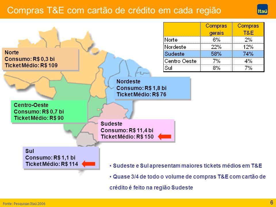 Compras T&E com cartão de crédito em cada região