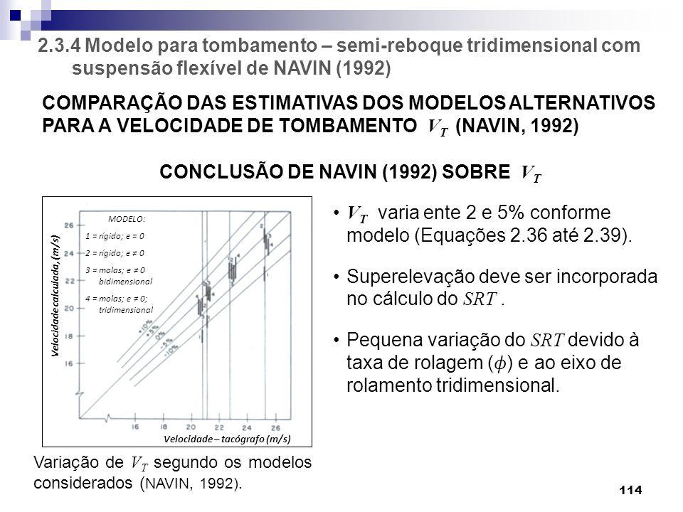 Velocidade calculada, (m/s) Velocidade – tacógrafo (m/s)
