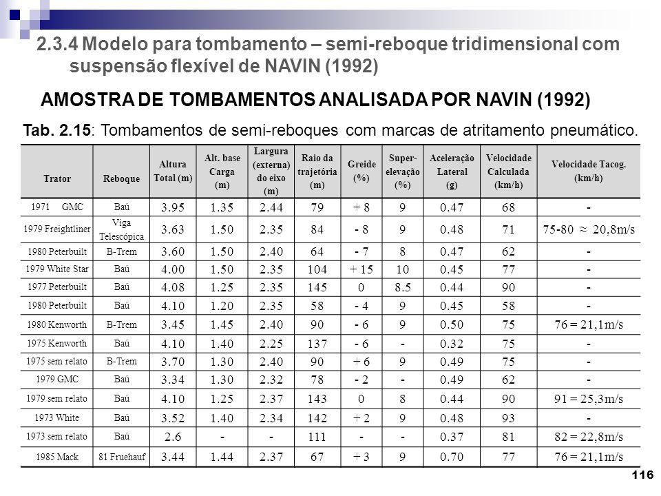 AMOSTRA DE TOMBAMENTOS ANALISADA POR NAVIN (1992)