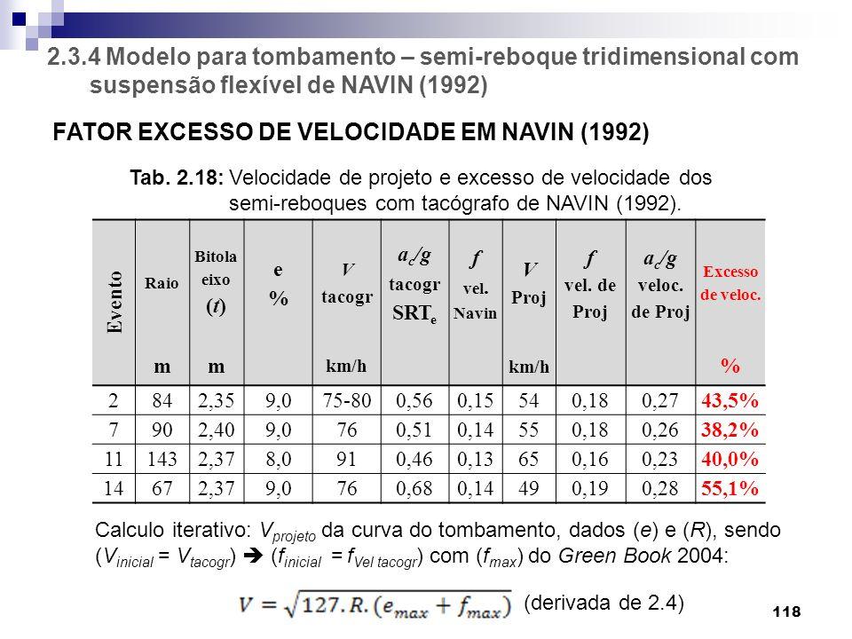 FATOR EXCESSO DE VELOCIDADE EM NAVIN (1992)